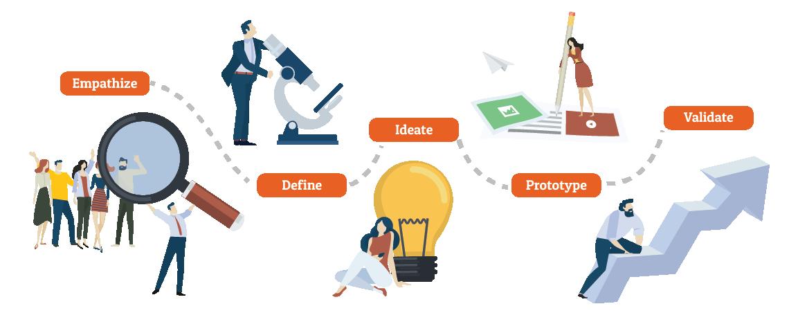 design-thinking-methode-en-uitleg