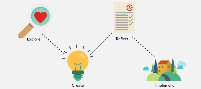 Om het verschil duidelijk te maken tussen Design thinking en Service design thinking