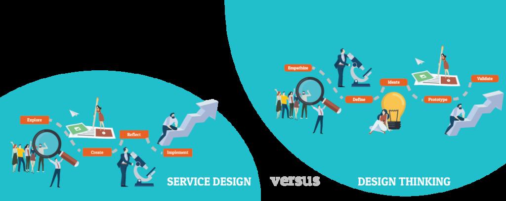 verschil-design-thinking-service-design-thinking