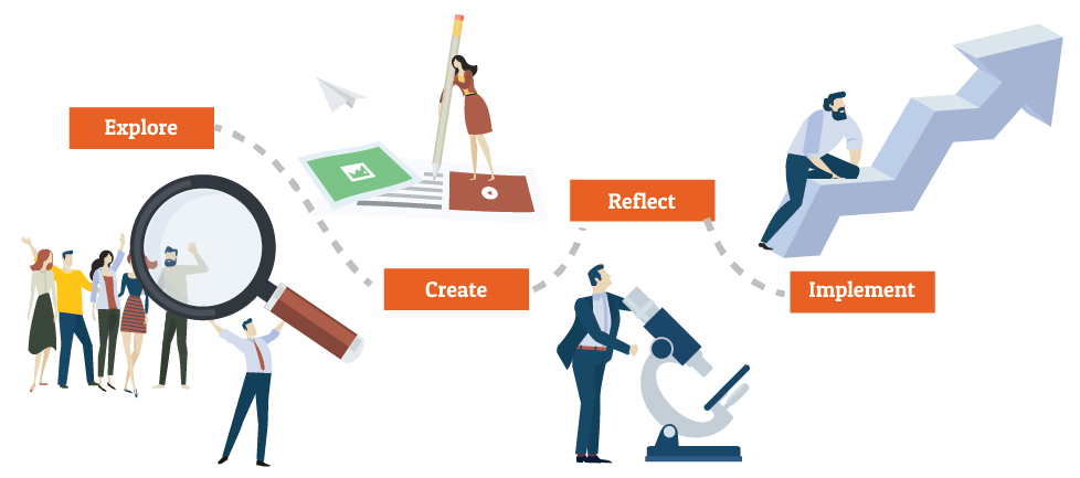 wat is het verschil tussen design thinking en service design thinking