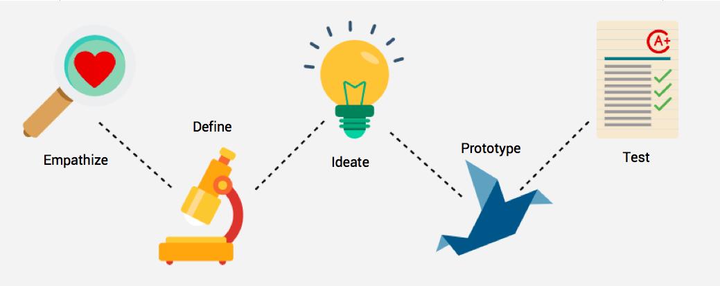 wat is precies het verschil tussen design thinking en service design thinking