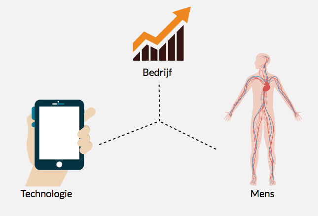 Design Thinking in relatie tot Lean en Agile Scrum