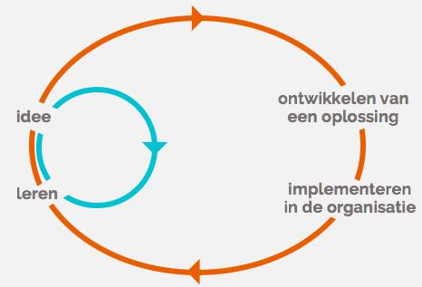 begeleiding design sprint