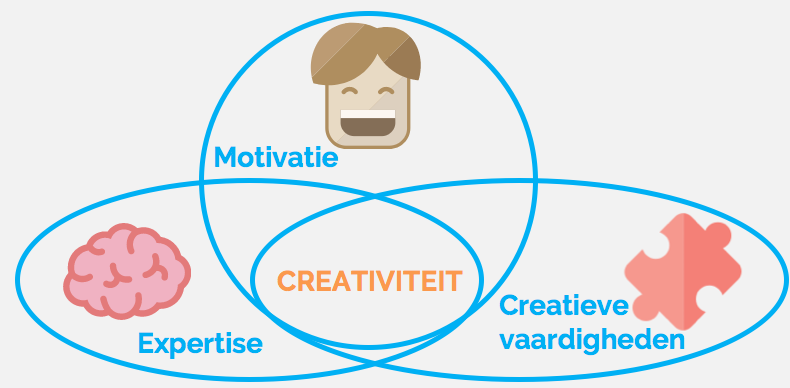 Design thinking en creativiteit