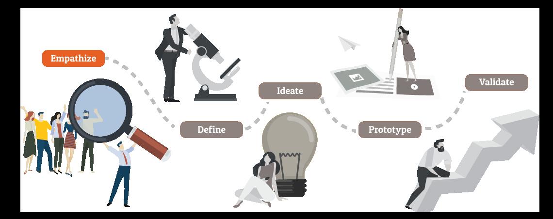 empathize fase design thinking uitleg tips tools
